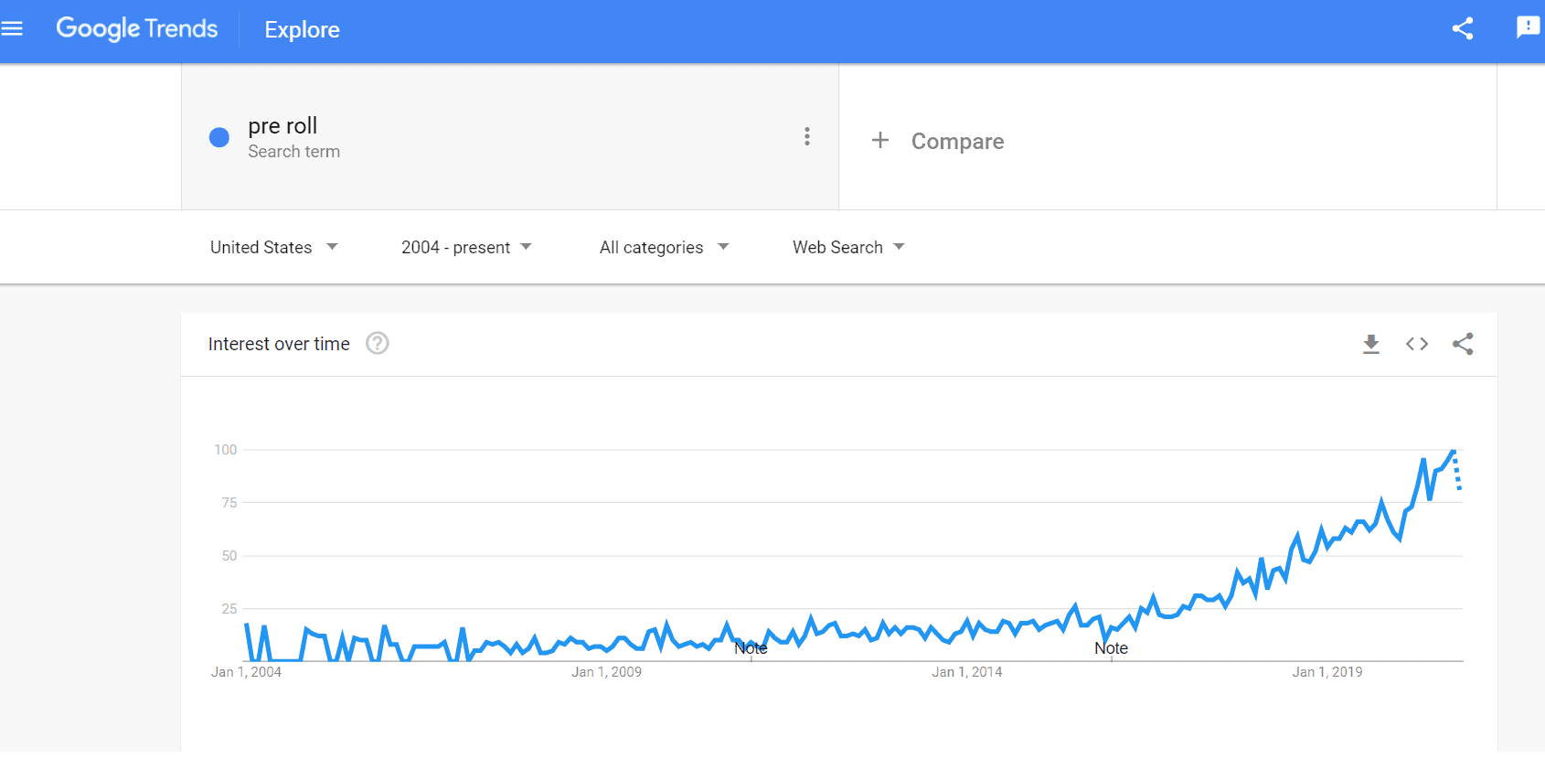 Google trend for Pre roll in last 5 years