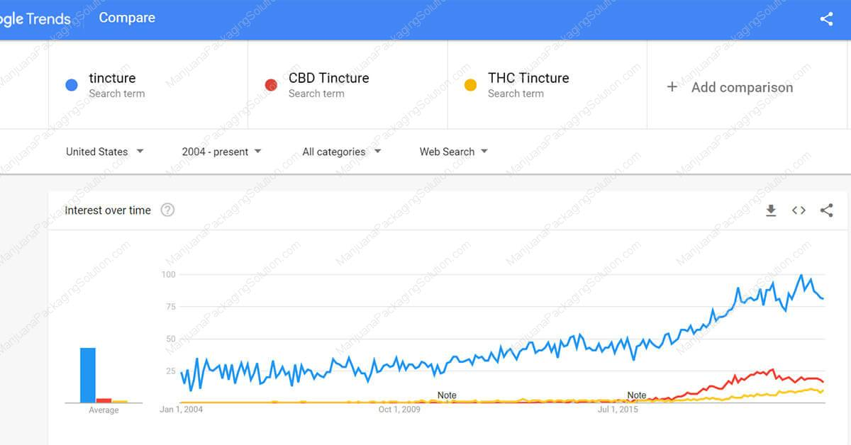 google-trend-for-cannabis-tincture-pic